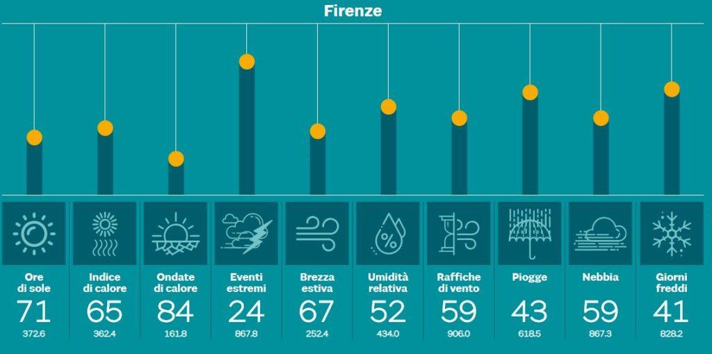 Indice clima 24 Sole 24 ore dati Firenze