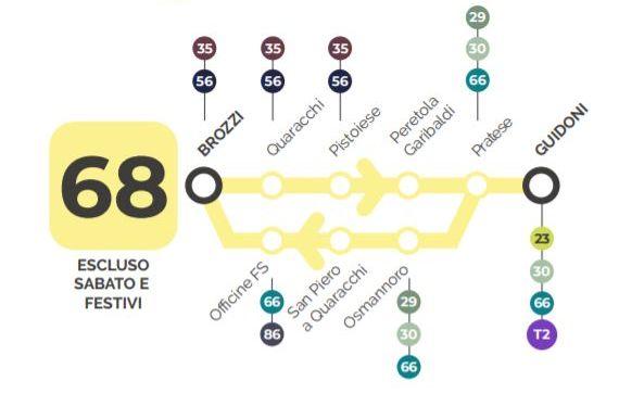 bus 68 percorso