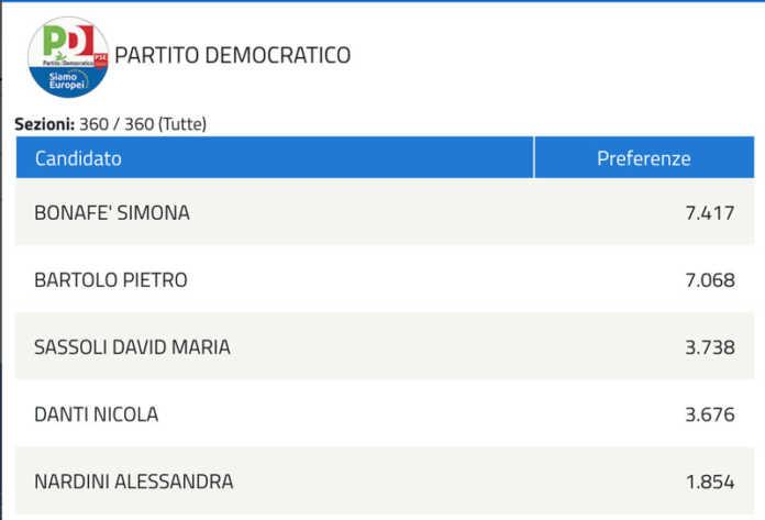 Elezioni europee - le preferenze nel comune di Firenze. Bonafè la più votata