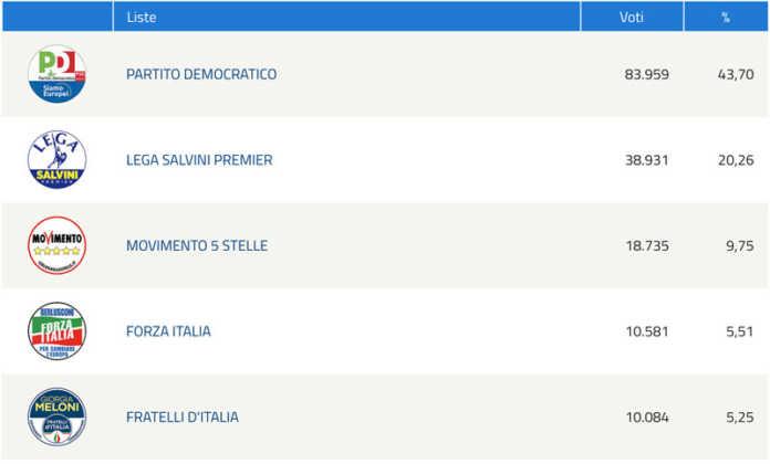 Risultati delle elezioni europee nel comune di Firenze