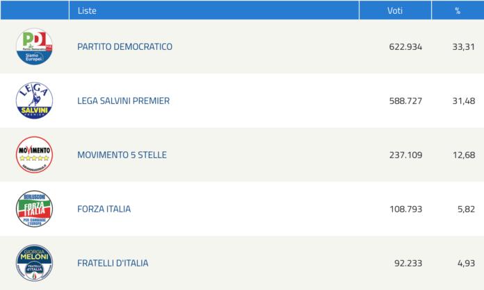 Elezioni Europee, il voto in Toscana: Partito democratico 33,31%, lega al 31,48%