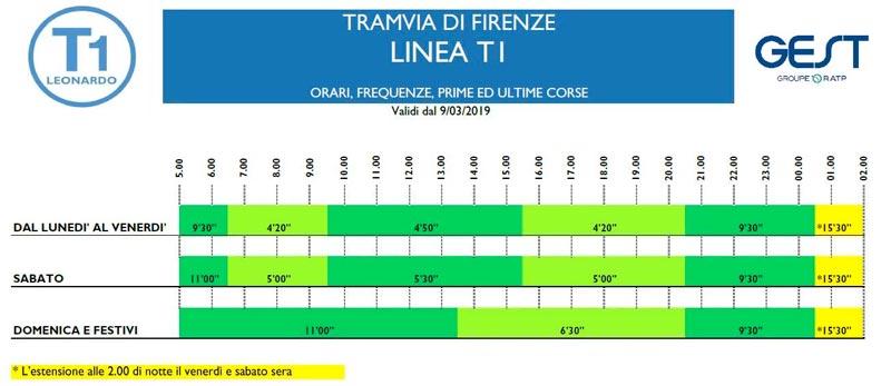 linea 1 tramvia Firenze orario e frequenze