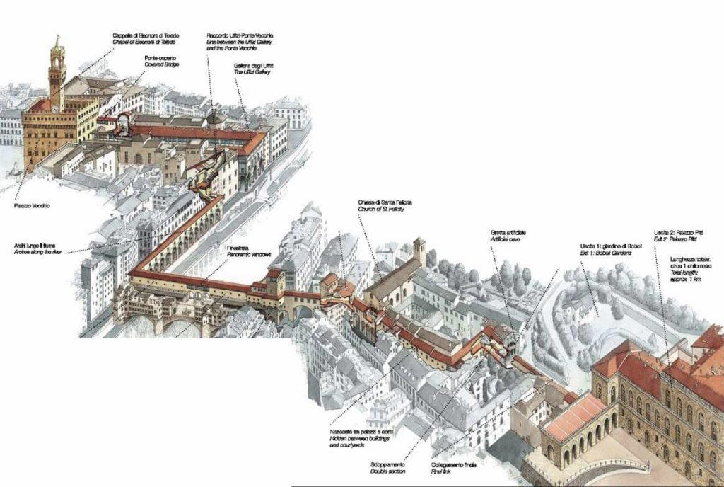 Corridoio Vasariano Firenze mappa lunghezza decsrizione