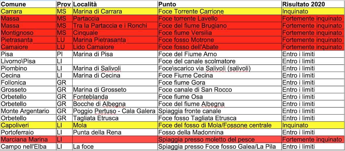 Toscana, il mare più inquinato secondo Goletta Verde