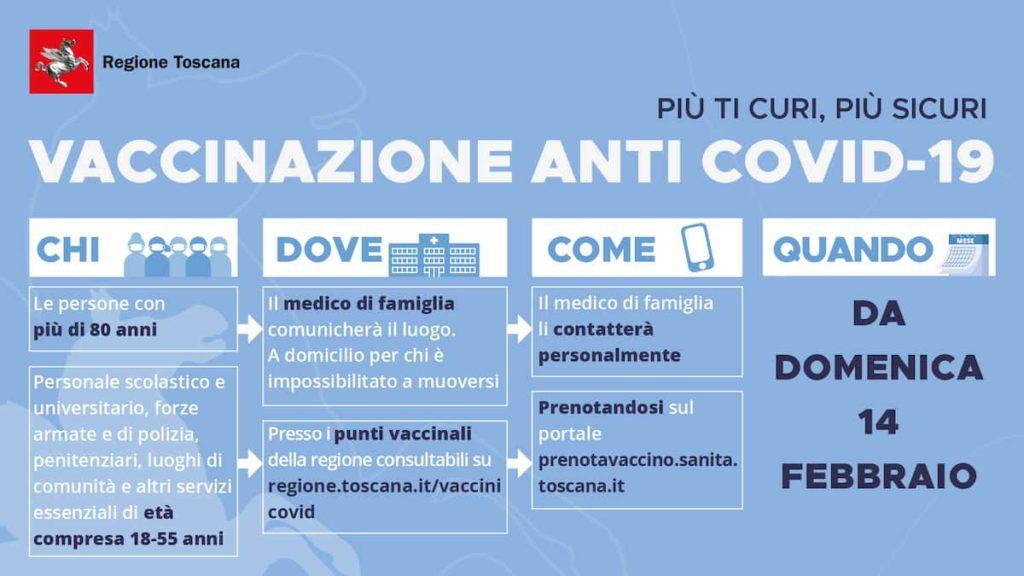Campagna vaccinale regione toscana covid fase 1 3
