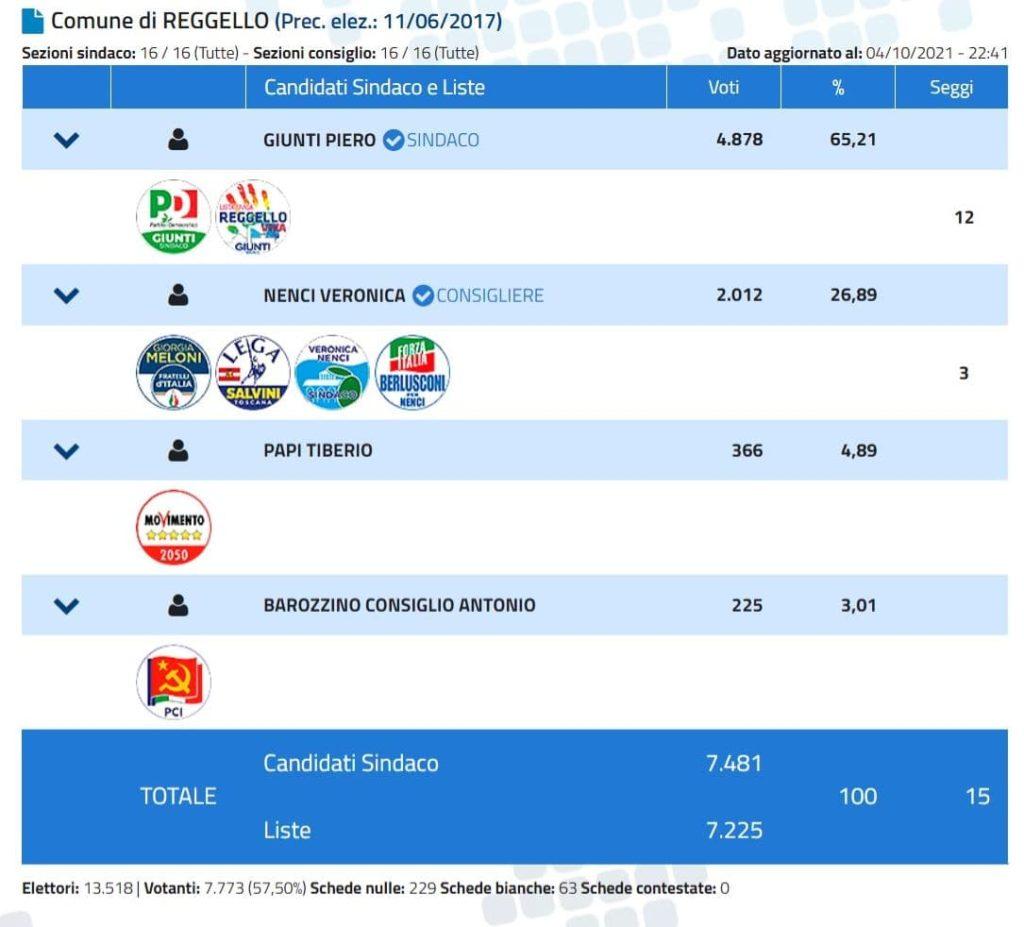 Elezioni comunali Reggello 2021 risultati definitivi