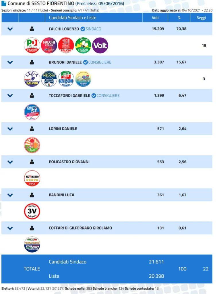 Elezioni comunali Sesto fiorentino 2021 risultati definitivi